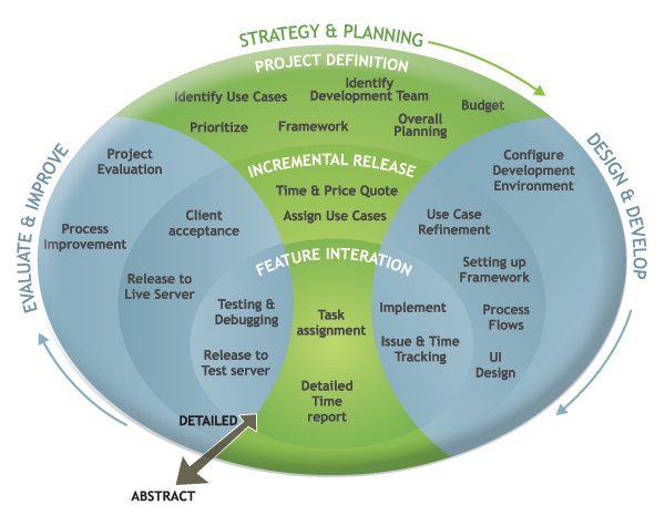 Agile Methodology promotes adaptive planning, evolutionary development and delivery, time framed iterative approach, and encourages rapid and flexible response to change. Our Delivery Model is designed to reduce your costs, have quality oriented development while providing testing teams working simultaneously to maximize the ROI for your Business